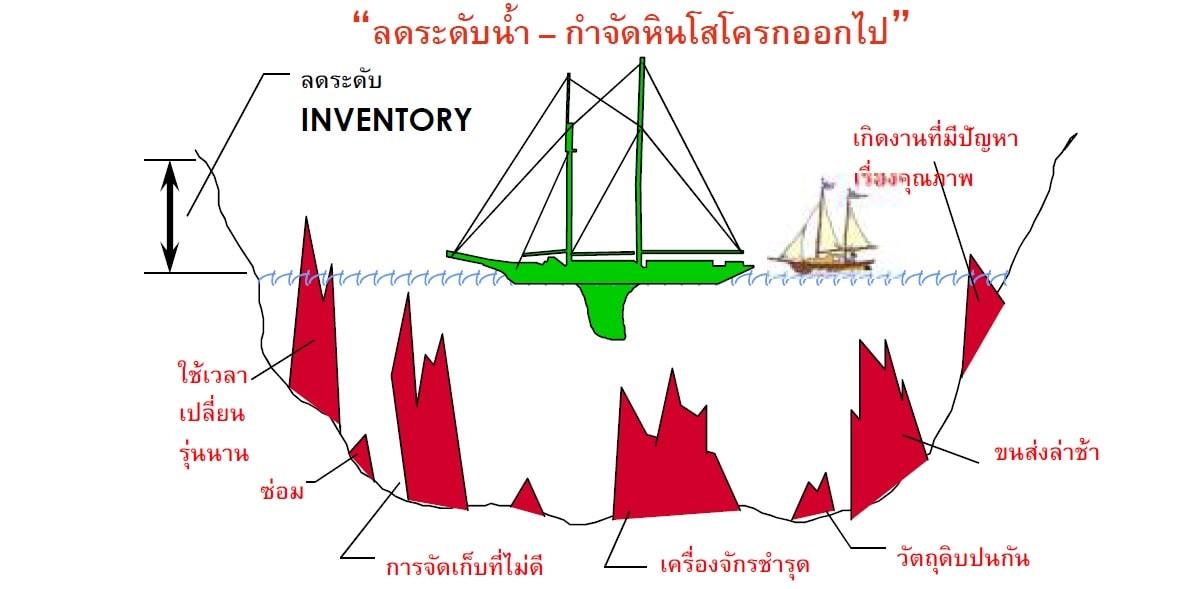 หลักสูตร ระบบคัมบัง Kanban System ( ภาคทฤษฏี+Workshop )