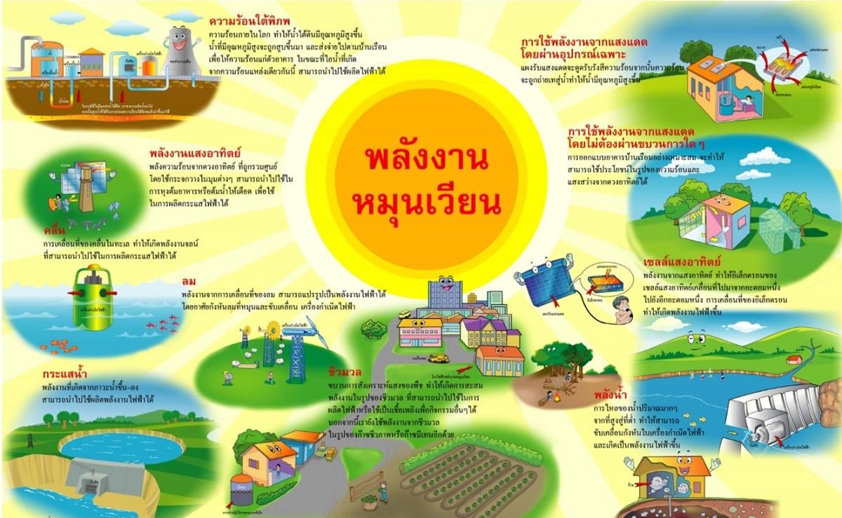 หลักสูตร จิตสำนึกการอนุรักษ์พลังงานในองค์กร (Energy Conservation Awareness)