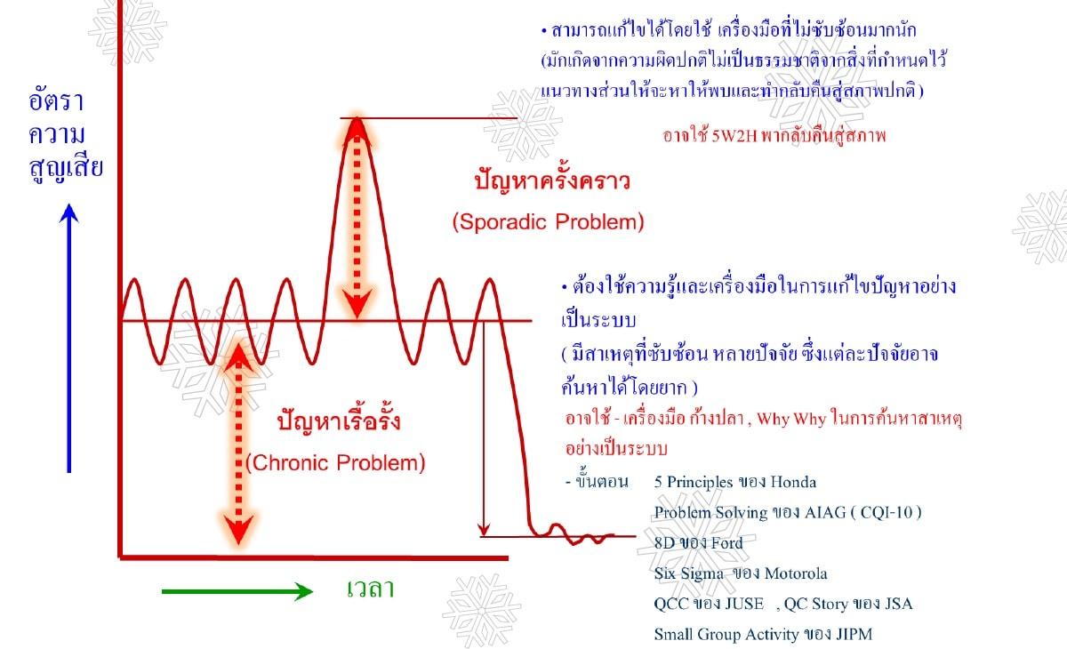 หลักสูตร 8D Report and Why-Why Analysis Technique (1วัน)