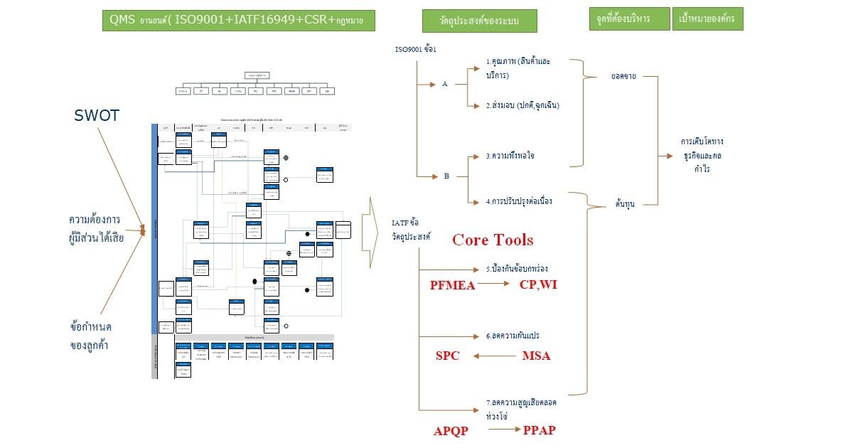 หลักสูตร APQP & PPAP : Advance Product Quality Planning  2nd & Production-Part Approval Process 4th