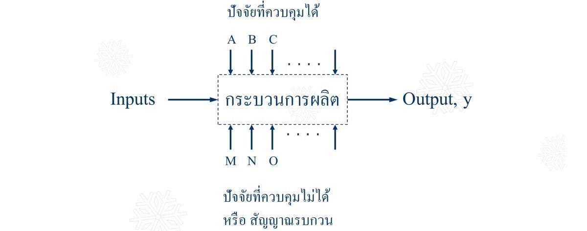 หลักสูตร DOE : Design of Experiment การออกแบบการทดลอง 1day ใช้ Program Minitab
