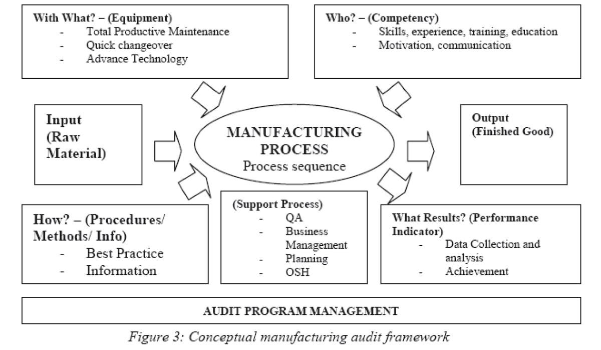 หลักสูตร Process Approach & Risk Assessment  การดำเนินการเชิงกระบวนการ และการประเมินความเสี่ยง สำหรับ ISO 9001 , IATF 16949 , ISO 14001 , ISO 45001