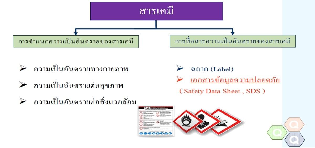 หลักสูตร MSDS : Material Safety Data Sheet เอกสารข้อมูลความปลอดภัยสารเคมี