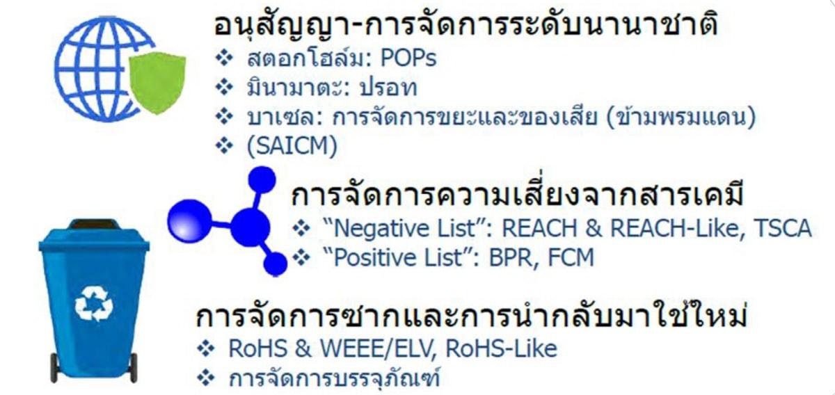 หลักสูตร RoHS 2.1 , ELV , WEEE And REACH การควบคุมสารต้องห้าม