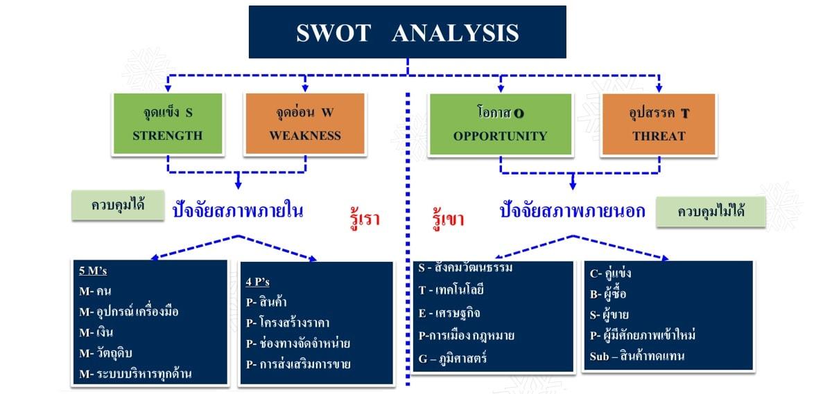 หลักสูตร SWOT  ANALYSIS