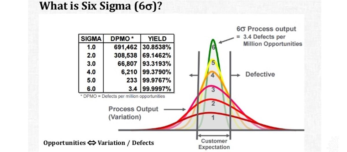 หลักสูตร Six-Sigma 1 วัน