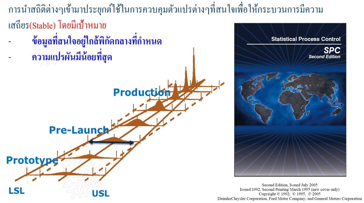 หลักสูตร SPC : Statistical Process Control การควบคุมกระบวนการด้วยสถิติ ( 2 วัน )
